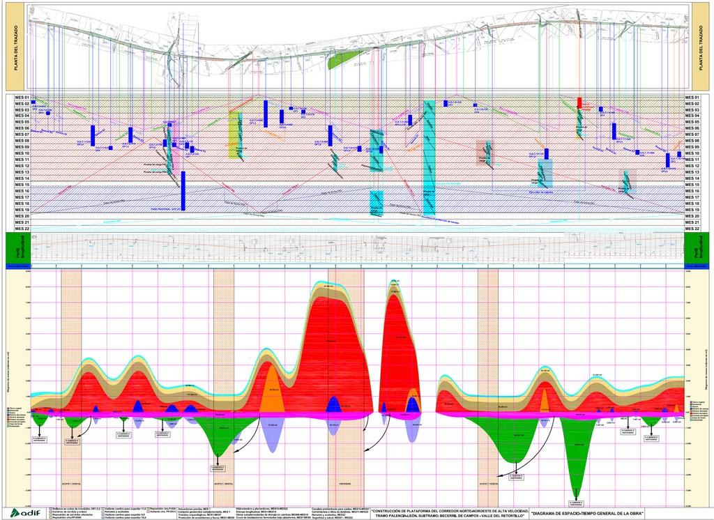 Diagrama espacios - tiempos elaborada por DEINTEC para la presente licitación